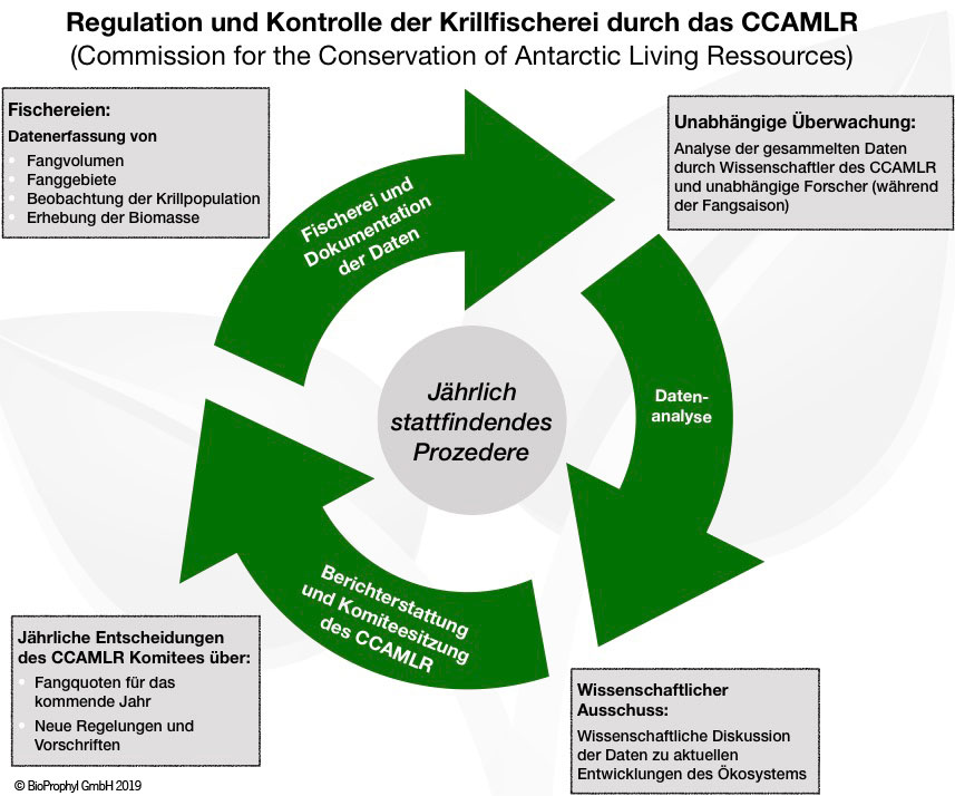 Krillfang Regulation
